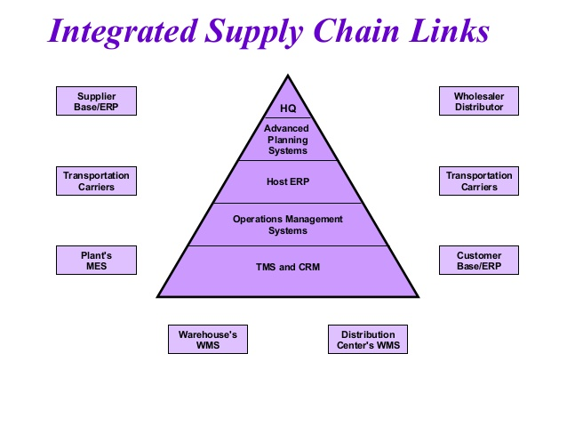 Logistics and Integrated supply chain management - Reliant Institute of Logistucs