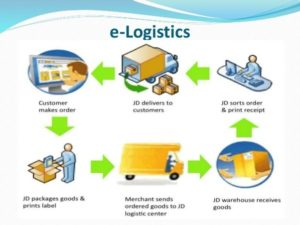 What is the process involved in E logistics