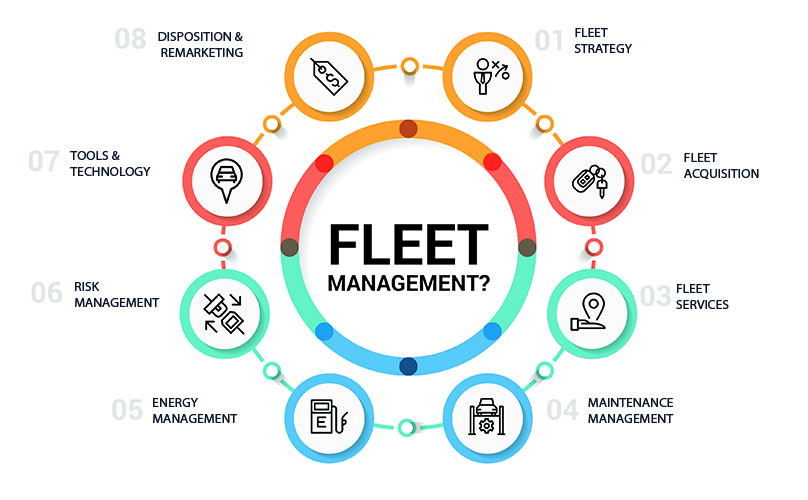 fleet-management-Reliant-Logistics-Institute