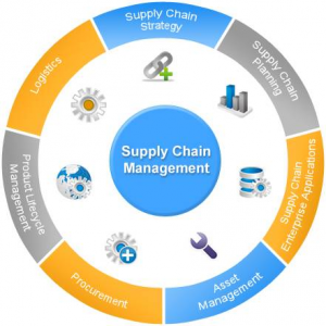 Key challenges in managing the Supply chain Management